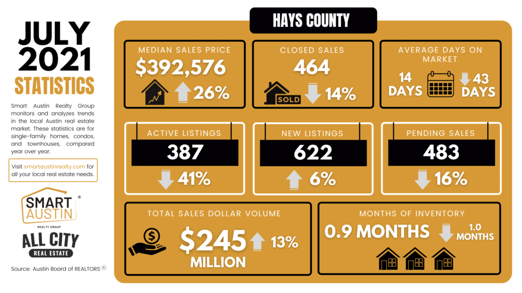 Hays County ,Texas July Housing Market Report